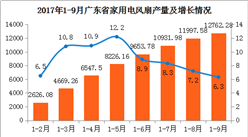 2017年9月广东家用电风扇产量微跌:产量为764.7万台(附图表)