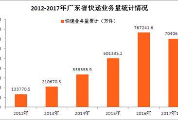 双十一来袭:广东省快递大数据盘点 今年快递会给力吗?