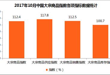 2017年10月中国大宗商品指数发布:为112.4% 连续九个月上升