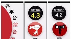 五大电商平台服务口碑大PK:京东综合表现最佳!