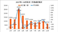 2017年10月北京各区房价及成交情况分析:成交跌破7000 创历史新低(附图表)