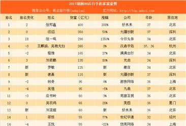 2017胡润80后富豪排行榜:大疆汪滔第二 今日头条张一鸣第三(附榜单)