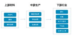 炭黑产业链及重点企业盘点(附产业链全景图)