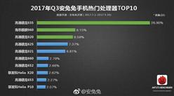 2017年前三季度手机热门处理器排行榜TOP10:哪个手机处理器更好?(附榜单)