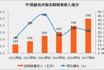 2017年中国电子竞技市场银河至尊娱乐场官网及预测:市场规模有望突破2000亿大关(附图表)