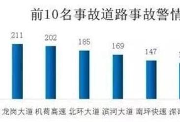 深圳最拥挤路段排行榜TOP10出炉: 你每天的必经之路究竟排第几?