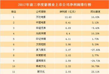 2017年三季度影视公司业绩盘点:乐视亏损近23亿惨不忍睹   谁才是最大赢家?