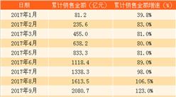 2017年10月融创中国销售简报:前10个月销售额同比增长133%(附图表)