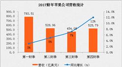 2017财年苹果公司第四财季业绩分析:净利润超100亿美元,同比增长19%(附图表)