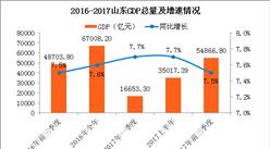 2017前三季度山东省经济运行情况分析:GDP增长7.5%(附图表)