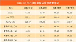 2017年9月份全國星級酒店經營數據分析:平均出租率為63.08%(附圖表)