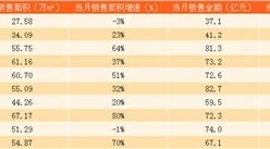 2017年10月富力地产销售简报:前10个月销售额突破600亿(附图表)