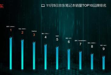"""京东""""双十一""""第五天3C文旅排行榜分析:下轮销量奇迹或被华为引爆"""