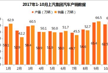 2017年10月上汽集团产销出炉:产销量环比有所回落(附各车企销量)