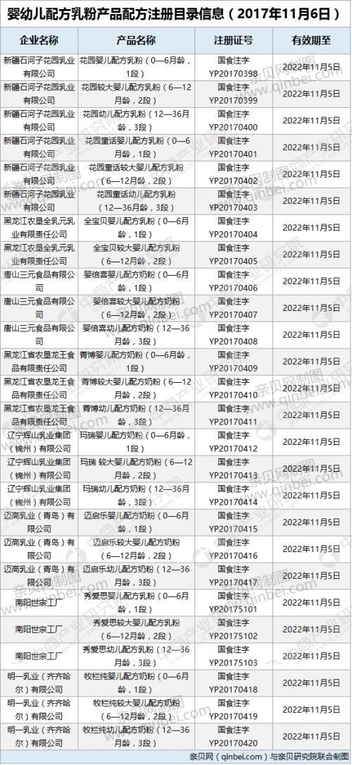 总局公布第二十批奶粉配方注册名单 8家企业入围