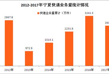 宁夏快递大数据盘点:预计2017年宁夏快递收入约6.5亿元(图表)