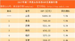2017年前三季度山东各市GDP排行榜:青岛总量第一 日照增速第一 (附榜单)