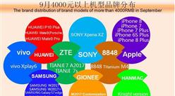 2017年9月中国高端手机市场分析:中兴手机有新突破