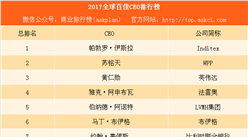 2017全球百佳CEO排行榜:内地仅有马化腾一位企业家上榜