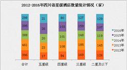 2017年四川省星级酒店经营数据分析(附图表)
