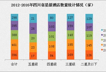 2017年四川省星級酒店經營數據分析(附圖表)
