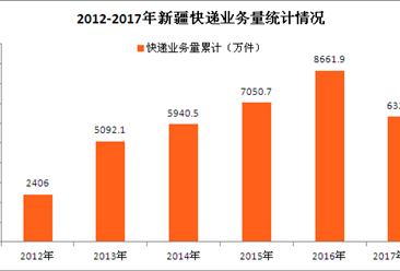 新疆快递大数据分析:双十一快递量会发生重大变化? (图表)