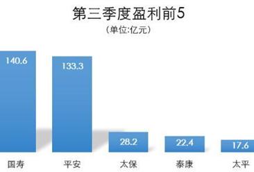 2017年前三季度中国保险企业业绩分析:中国平安最赚钱!