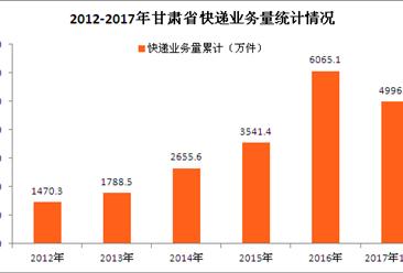 甘肃省快递大数据分析:双十一在即 甘肃省快递量能否再创新高?(图表)