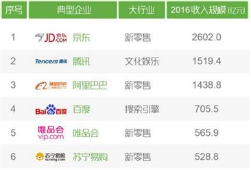 2016年中國互聯網企業收入排行榜(TOP100)