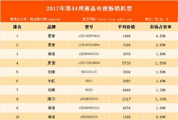 2017年第44周中国彩电畅销机型排行榜:双十一彩电促销在即 榜首能否易主?
