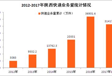 陕西省快递大数据分析:前三季度陕西省快递收入近40亿(图表)