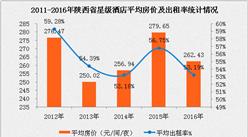 2017年陜西省星級酒店經營數據分析(附圖表)