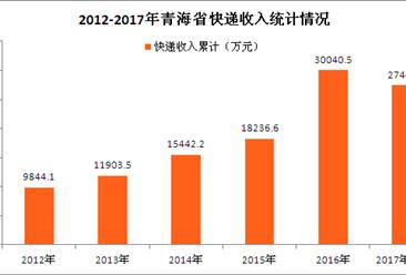 双十一快递业务量将再度狂飙  青海省快递数据大盘点(图表)