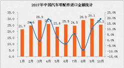 2017年10月中国汽车零配件进口数据分析:进口额同比增长近20%(附图表)