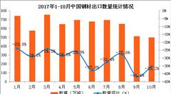 2017年1-10月中国钢材出口数据分析:钢材出口量同比下滑30.4%(附图表)