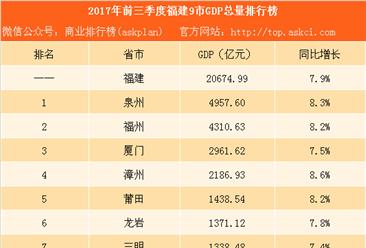 2017年前三季度福建9市GDP排行榜:泉州远超福州(附榜单)