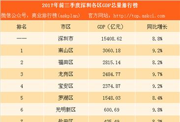 2017年前三季度深圳各区GDP排行榜:南山龙岗经济抢眼(附榜单)