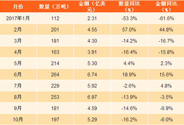 2017年1-10月中国肥料出口数据分析:矿物肥料及化肥出口量同比下滑8.3%(图表)