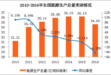 全國能源生產總量歷年數據分析:供給側改革初見成效  2016年能源產量明顯下降(附圖表)