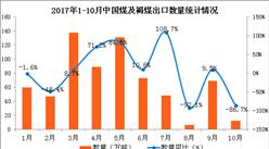2017年1-10月中国煤及褐煤出口数据分析:煤及褐煤出口量严重下滑(附图表)