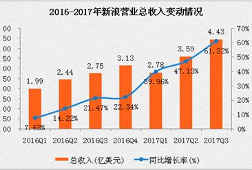 新浪2017年三季度业绩报告:净营收4.4亿美元   运营利润同比增长231%(附图表)