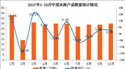 2017年1-10月中国水海产品出口数据分析:出口量同比增长3.6%(图表)