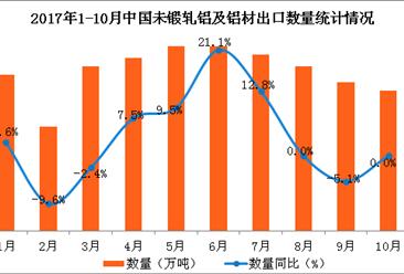 2017年1-10月中国未锻轧铝及铝材出口数据分析:出口额同比增长4.4%(附图表)