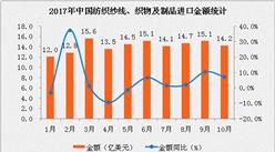2017年10月中国纺织纱线、织物及制品进口数据分析:进口额同比增长7.0%(附图表)