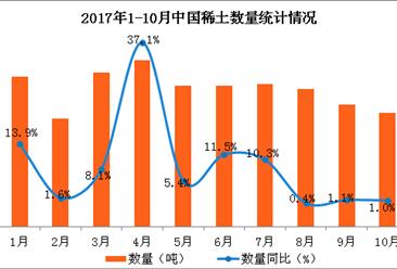 2017年1-10月中國稀土出口數據分析:稀土出口量同比增長10.7%