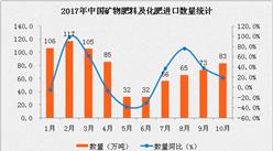 2017年10月中国矿物肥料及化肥进口数据分析:进口量同比增长近20%(附图表)