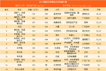 2017胡润先进制造企业家排行榜:任正非财富不敌大疆汪滔(附图表)