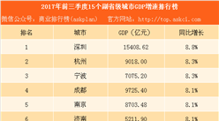 2017年前三季度15个副省级城市经济PK:杭州成都崛起 沈阳哈尔滨衰落(附排行榜)