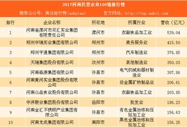 2017河南民营企业100强排行榜:双汇第一 中瑞实业第二(附完整榜单)