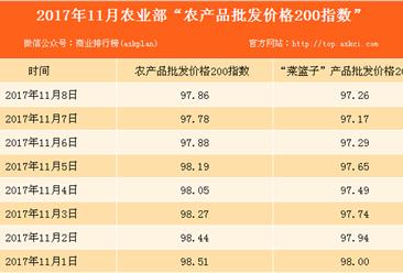 2017年11月8日农产品批发价格指数分析:猪肉价格下降1.7%